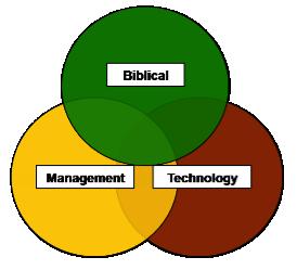 Three FGW components